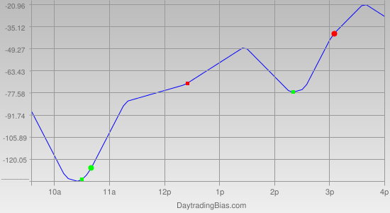 Intraday Cycle Projection (DJIA) 2012-01-30