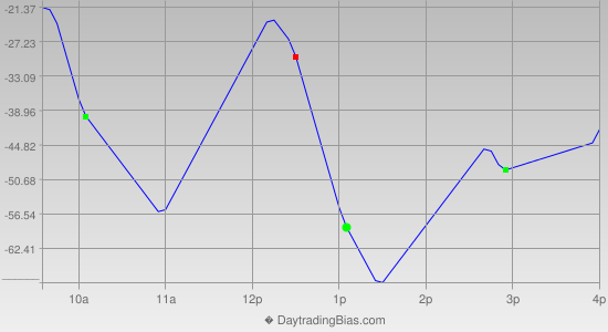 Intraday Cycle Projection (DJIA) 2014-07-11