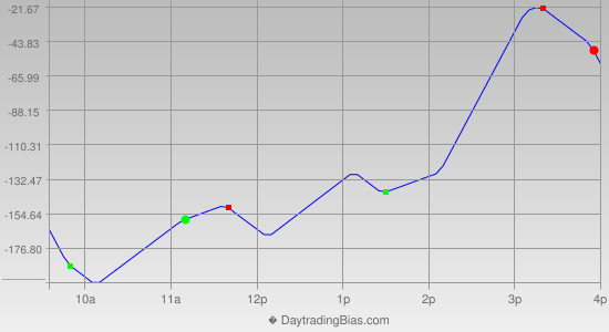 Intraday Cycle Projection (DJIA) 2016-07-11