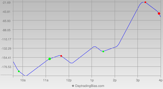 Intraday Cycle Projection (YM) 2016-07-11