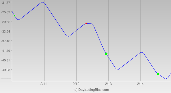 Weekly Cycle Projection (RU2K) 2014-02-10