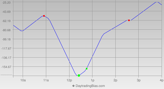 Intraday Cycle Projection (YM) 2019-06-14
