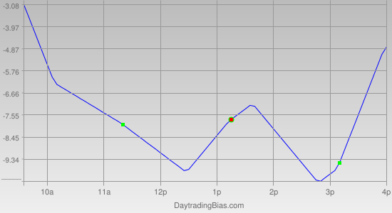 Intraday Cycle Projection (RU2K) 2012-04-19