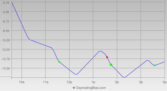 Intraday Cycle Projection (ES) 2013-06-19
