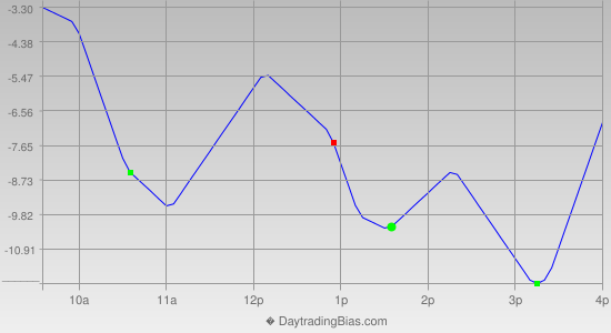 Intraday Cycle Projection (SPX) 2013-04-25