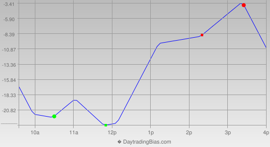 Intraday Cycle Projection (NDX) 2013-12-05