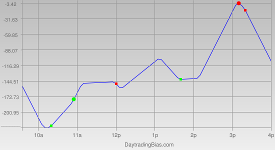 Intraday Cycle Projection (DJIA) 2011-11-04