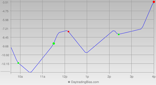 Intraday Cycle Projection (SPX) 2012-10-03