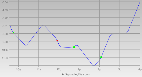 Intraday Cycle Projection (TF) 2014-06-26
