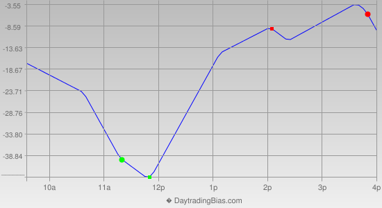 Intraday Cycle Projection (NDX) 2014-04-25