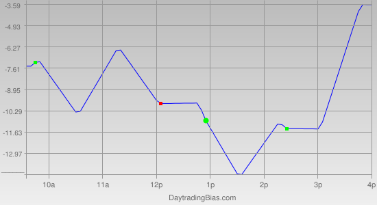Intraday Cycle Projection (SPX) 2011-12-12