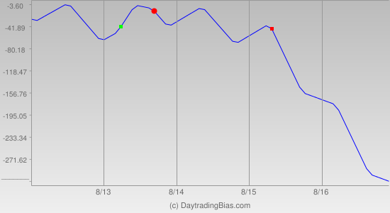 Weekly Cycle Projection (YM) 2013-08-12