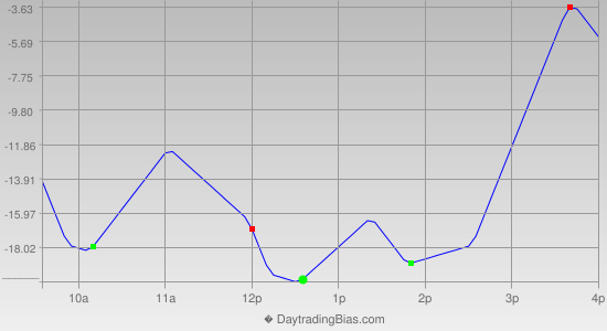 Intraday Cycle Projection (NQ) 2013-04-04