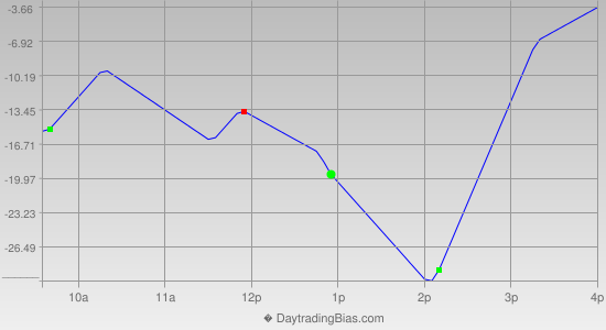 Intraday Cycle Projection (NDX) 2012-05-31