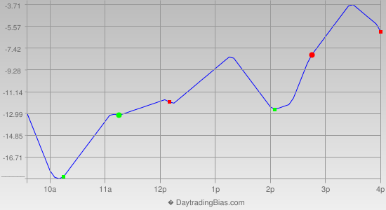 Intraday Cycle Projection (NDX) 2013-12-13