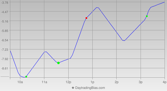Intraday Cycle Projection (TF) 2012-10-24