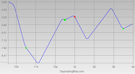 Intraday Cycle Projection (RU2K) 2011-07-21