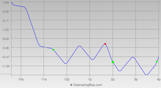 Intraday Cycle Projection (RU2K) 2019-06-27