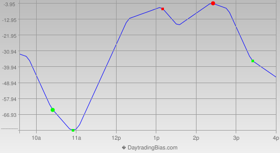 Intraday Cycle Projection (YM) 2012-12-19