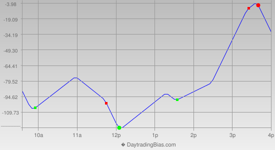 Intraday Cycle Projection (DJIA) 2013-07-09
