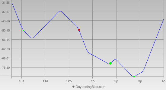 Intraday Cycle Projection (DJIA) 2013-07-22