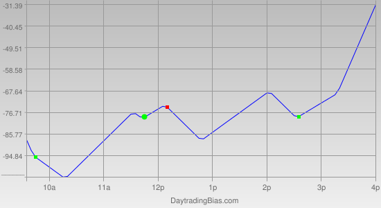 Intraday Cycle Projection (YM) 2012-01-10