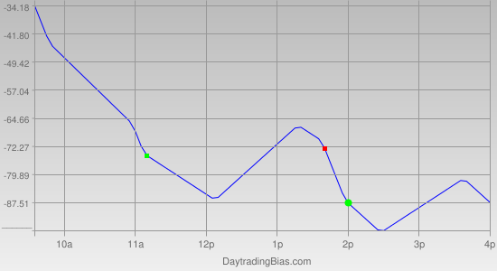 Intraday Cycle Projection (DJIA) 2011-04-28