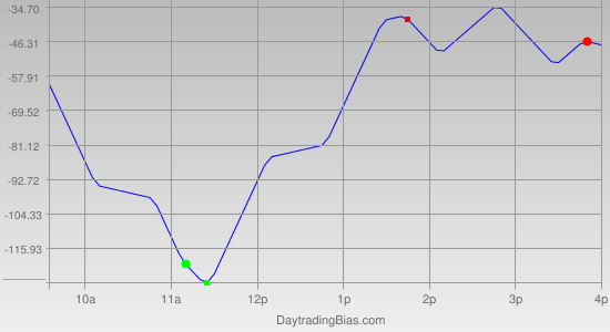 Intraday Cycle Projection (DJIA) 2012-05-02