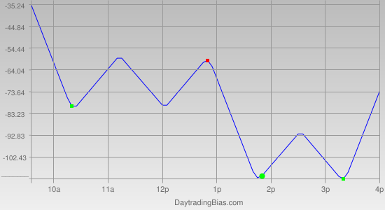 Intraday Cycle Projection (YM) 2012-05-03