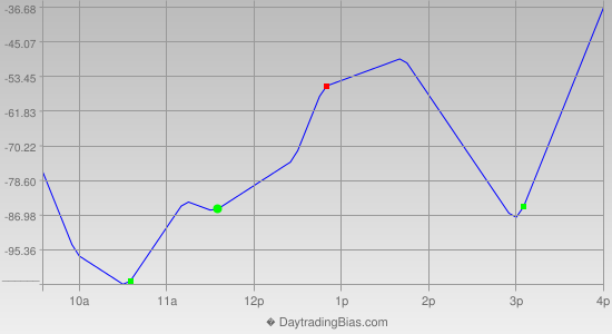 Intraday Cycle Projection (YM) 2012-10-05