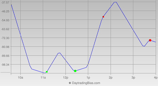 Intraday Cycle Projection (YM) 2014-08-05