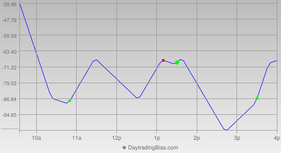 Intraday Cycle Projection (YM) 2014-09-25