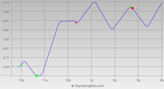 Intraday Cycle Projection (RU2K) 2014-03-13