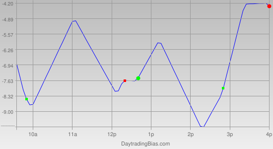 Intraday Cycle Projection (RU2K) 2012-05-24