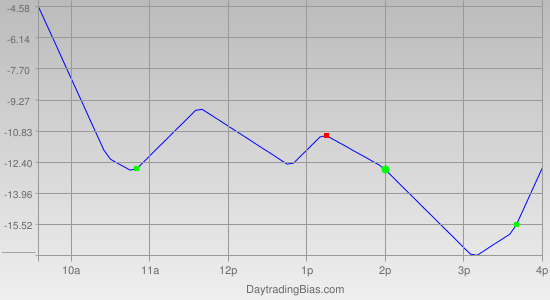 Intraday Cycle Projection (RU2K) 2011-12-22