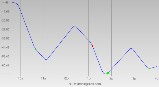 Intraday Cycle Projection (DJIA) 2014-07-31