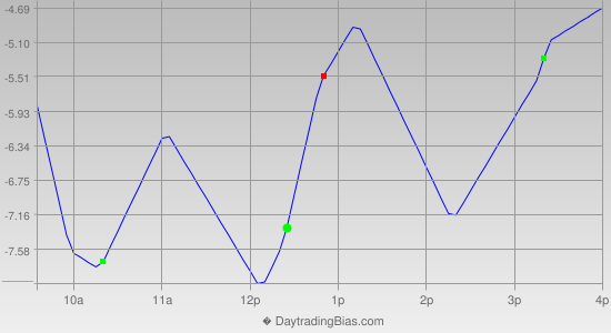 Intraday Cycle Projection (RU2K) 2012-10-24