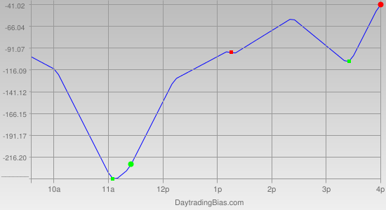 Intraday Cycle Projection (YM) 2011-10-12