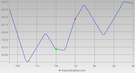 Intraday Cycle Projection (YM) 2012-09-18