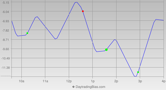 Intraday Cycle Projection (RU2K) 2013-05-30