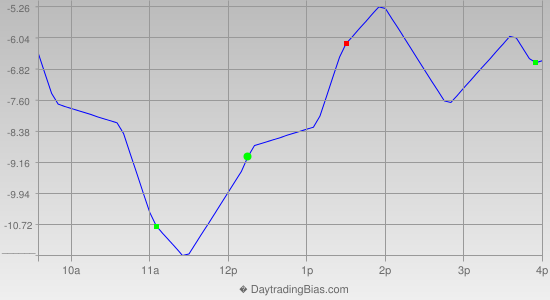 Intraday Cycle Projection (ES) 2014-12-04