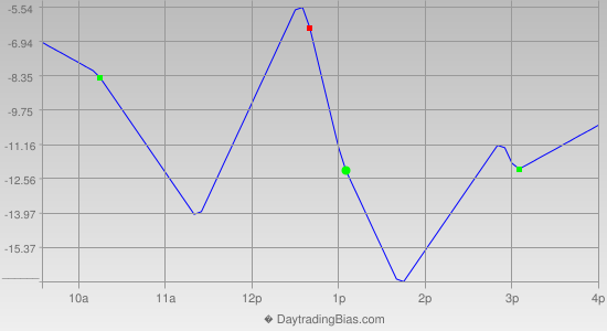 Intraday Cycle Projection (NQ) 2013-04-15