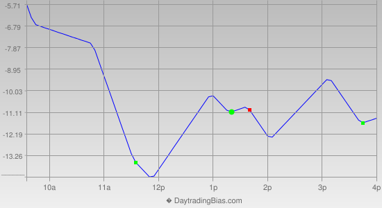 Intraday Cycle Projection (RU2K) 2013-06-14
