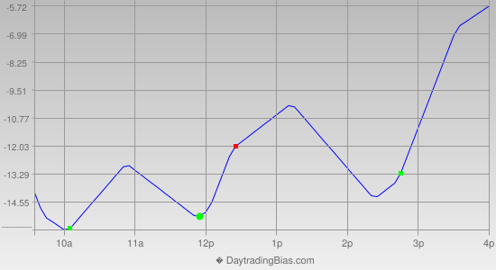 Intraday Cycle Projection (ES) 2012-07-03