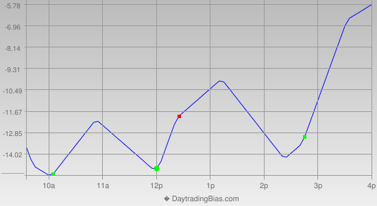 Intraday Cycle Projection (SPX) 2012-07-03