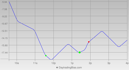 Intraday Cycle Projection (TF) 2014-10-29