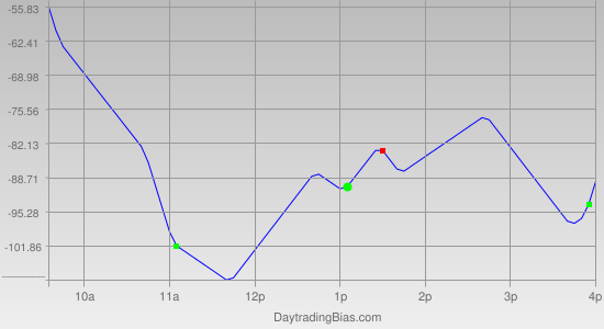 Intraday Cycle Projection (YM) 2012-05-01