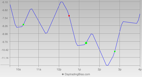 Intraday Cycle Projection (RU2K) 2014-06-16