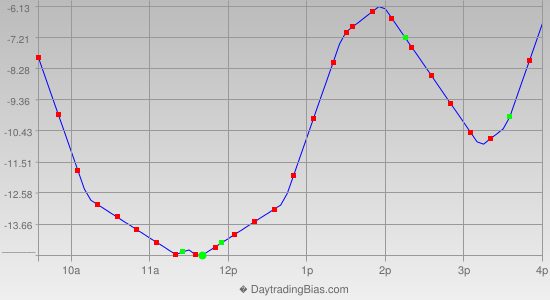 Intraday Cycle Projection (ES) 2012-11-26
