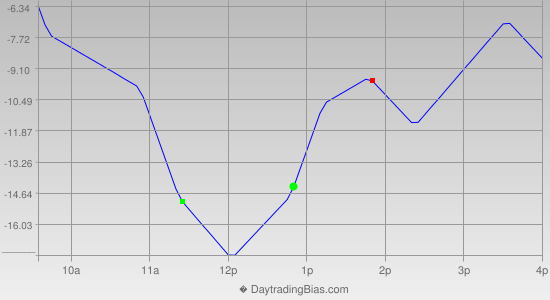 Intraday Cycle Projection (ES) 2019-05-03